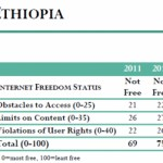 Ethiopia – Freedom on the Net 2012