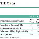 Ethiopia – Freedom on the Net 2012